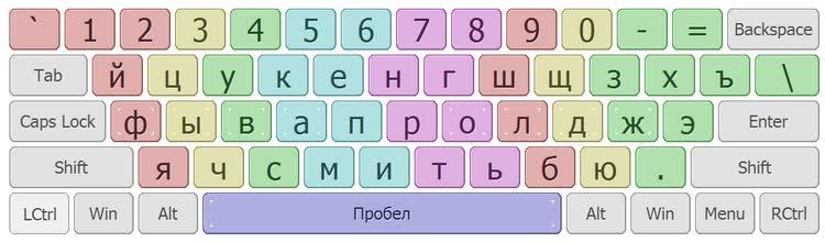 Клавиатура с разметкой под пальцы